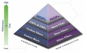 Nano Graphene Platelets – Solutions for the Telecommunications Industry
