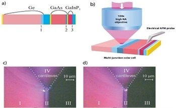 Characterization of Multi-Junction Solar Cells Using Combined Atomic Force Microscopy and Confocal Optical Spectroscopy