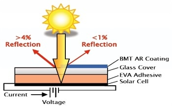 Anti-Reflective Nanoporous Coatings for Photovoltaic Applications