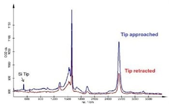 Tip Enhanced Raman Spectroscopy (TERS) to Help Study Lateral Resolution for Chemical Imaging