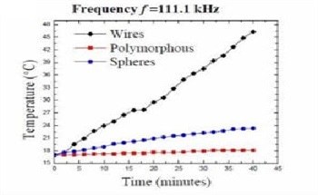 Nanoparticle Heating Studies – The Need for Complete Assessment of Frequency Response in Induction Heating