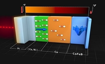 Manipulating Nanoscale Magnets with Ultrafast Heat Conduction