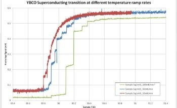 Measuring the Resistance of a High Temperature Superconducting Samples