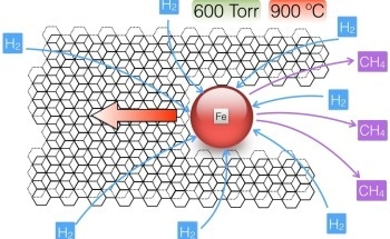 Using Iron Nanoparticles for Graphene Etching