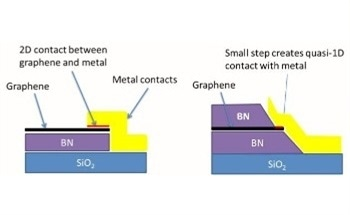 One-Dimensional Contacts to a 2D Material