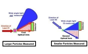 Applying Blue Laser Technology to Microtrac Unified Scatter Technique for Full-Range Particle Size Measurement