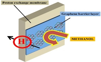 Using 2D Graphene Crystals to Develop Next-Generation Methane Fuel Cells