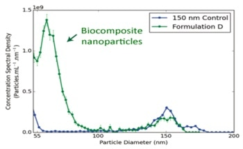 The Analyzation of Nanoparticles in Nanomedicines