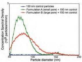 Analysis of Nanoparticle Size in Nanomedicine Applications