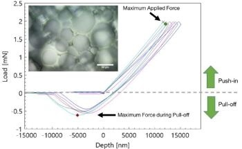 Pull-Off Force and Adhesion Strength