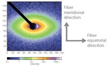 Analyzing Semi-Crystalline Silk Fiber Nanostructures with SAXS/WAXS