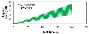 Cyclic Indentation Testing of Aluminium 1100