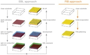 Benchmark Applications and Key Strengths for FIB-SEM Nanofabrication