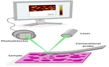 Benefits of Atomic Force Microscopy (AFM)