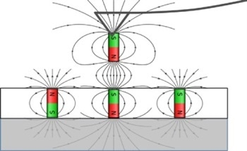 The Effects Applied Perpendicular Fields Have on Magnetic Force Microscopy
