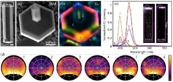 Cathodoluminescence Imaging for Nanostructured GaN LED Materials