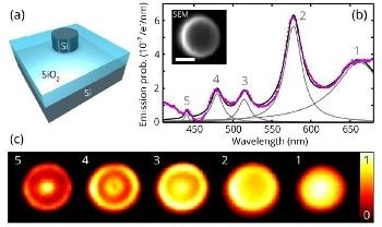 Integrating Nanoparticles into Optoelectronic Semiconductor Devices