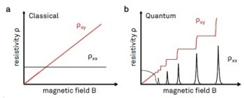 Using Hall Effect to Sense Materials Characterization in Nano Electronics