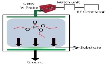 Exploring the Deposition Rate of Organophosphate Thin Films Using Octiv VI Probe