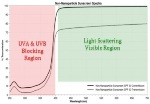 UV/Visible Spectroscopy Methodology for Particle Characterization