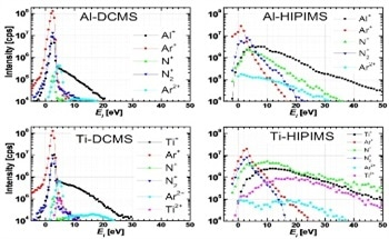 How Tin+ and Aln+ Irradiation (n = 1, 2) Affects Ti1-xAlxN Alloy Film Growth in a Hybrid HIPIMS/Magnetron Mode
