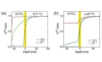How the Substrate Affects Oxygen in Oxide Thin Films