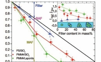 Studying the Rigid Amorphous Fraction in Polymer Nano-Composites by Differential Scanning Calorimetry