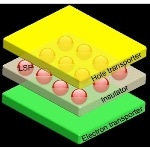 Solar Cells with Plasmonic Nanoparticles