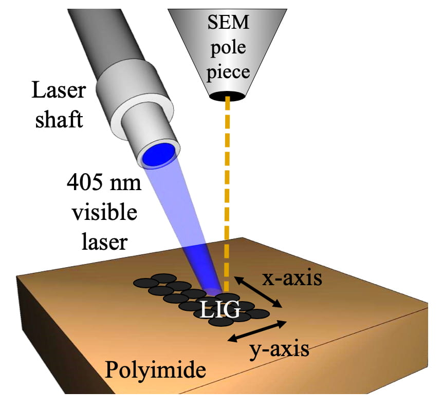LIG Process can Help Synthesize Graphene for Flexible Electronics