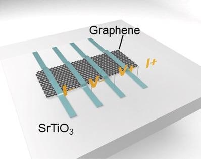 Graphene Helps Probe Behavior of Strontium Titanium Oxide for Memristor Research