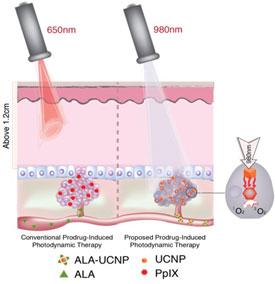 Enhanced Red Emission Nanoparticles Combined With