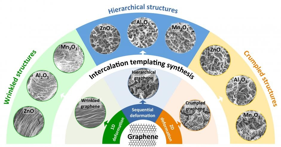 Researchers Develop Textured Metal-Oxide Sheets Using Graphene Templates
