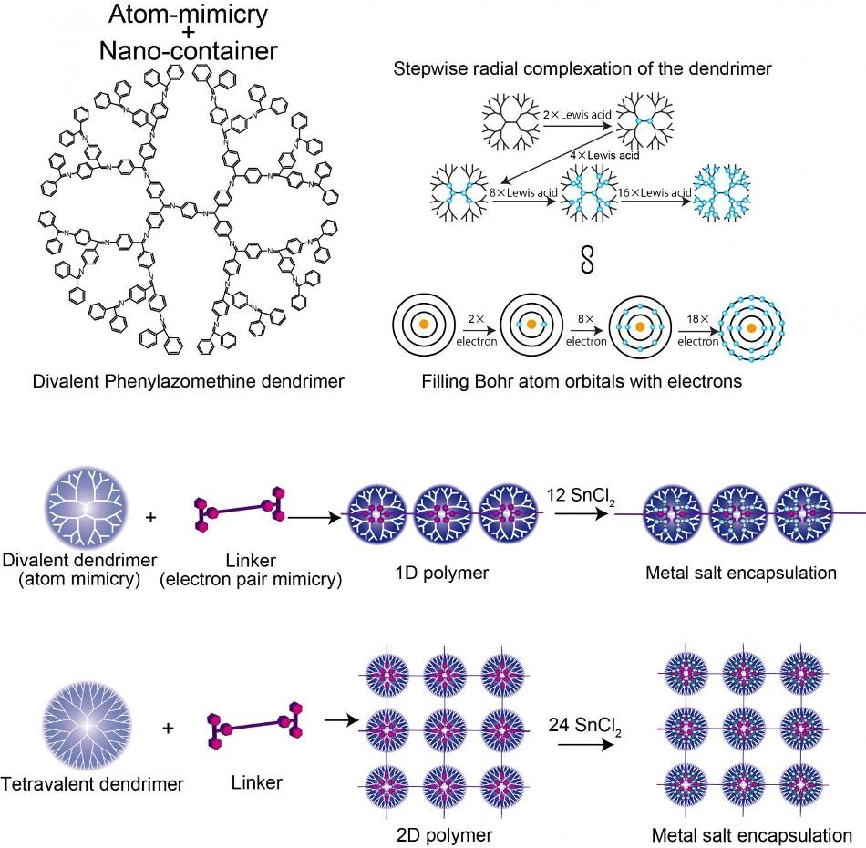 Researchers Study Electron Pair Mimicry for Nanotechnology Applications
