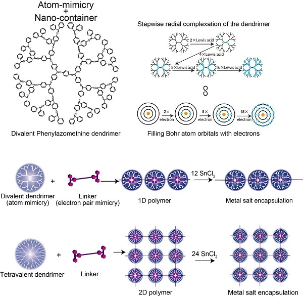 Tokyo Institute of Technology research: New Aspect of Atom Mimicry for Nanotechnology Applications
