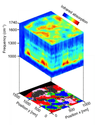 Research on Hyperspectral Infrared Nanoimaging