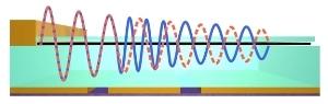 New Phase Modulator Based on Graphene has Footprint 30 Times Smaller than the Light Wavelength