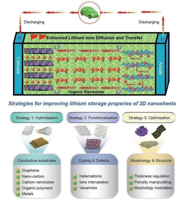 Innovative Approaches Could Enable Use of 2D Nanomaterials in Lithium-Ion Batteries