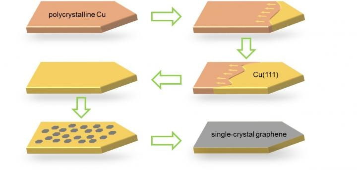 New Technique Allows Synthesis of Large-Size Single-Crystal Graphene Films