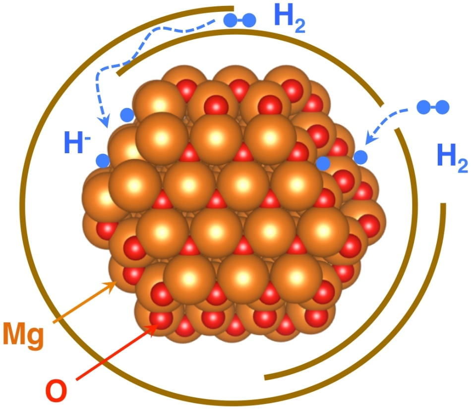 Graphene-Enveloped Nanocrystals for Storing Hydrogen in Hydrogen-Powered Vehicles