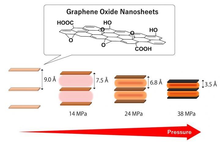 Heat Treating Stacked Graphene Oxide Nanosheets to Generate Pressure
