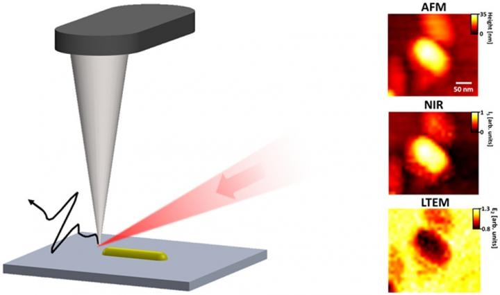 New Technique for Improving the Resolution of Terahertz Emission Spectroscopy
