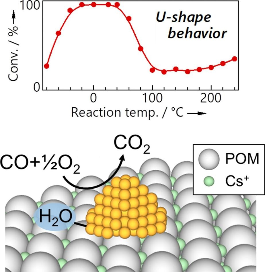 Using Gold Nanoparticles for Removal of Carbon Monoxide