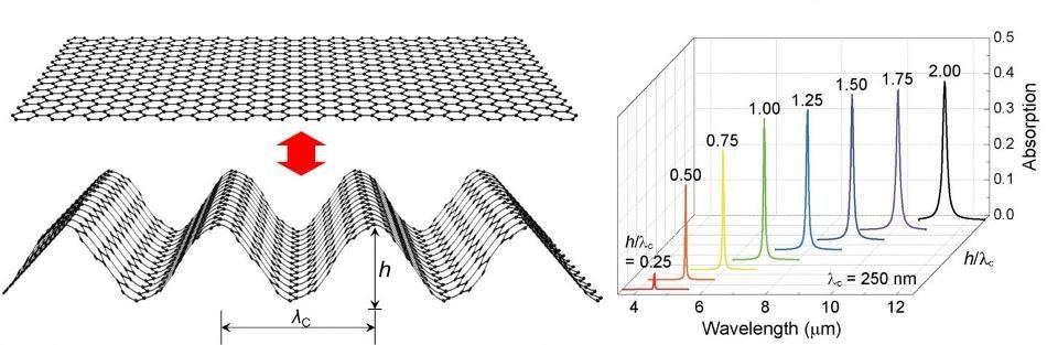 Graphene Origami for Tunable Plasmonic Resonances