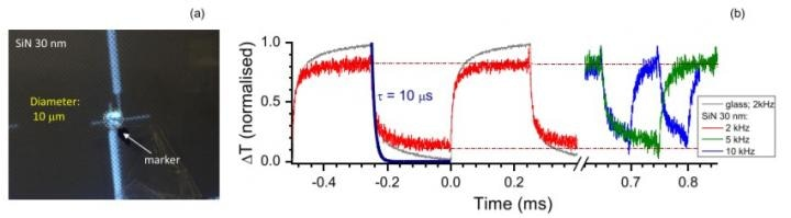 Thermometer Measures Small & Rapid Temperature Changes on the Nanoscale