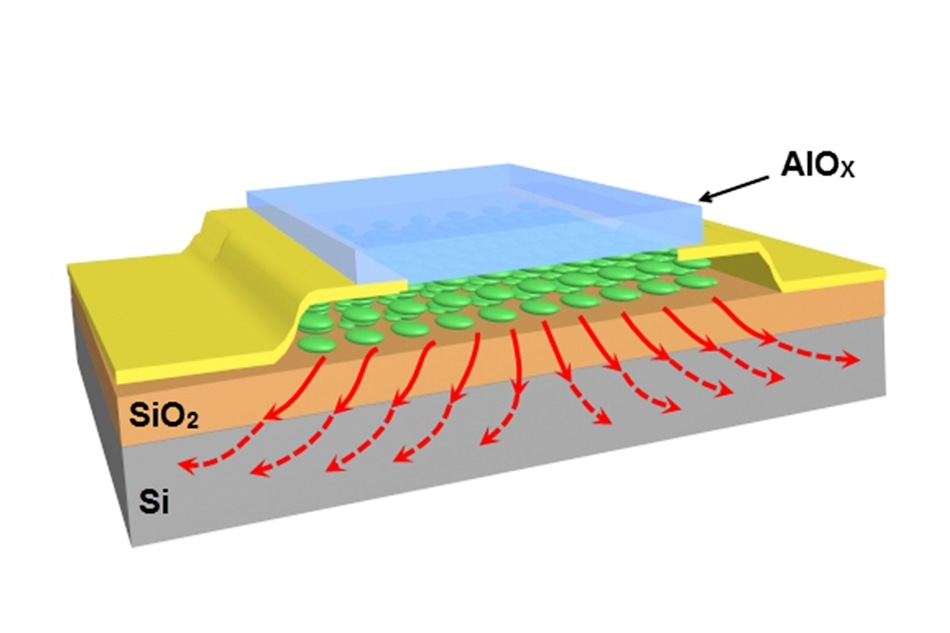 Nano-Sandwiching Enhances Heat Transfer in Nanoelectronics