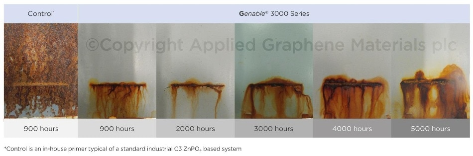 Applied Graphene Materials Proves its Value in High Performance Anti-Corrosion Coatings