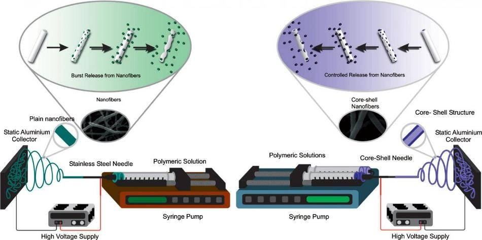 Optimizing Drug Delivery Using Electrospun Polymeric Nanofibers