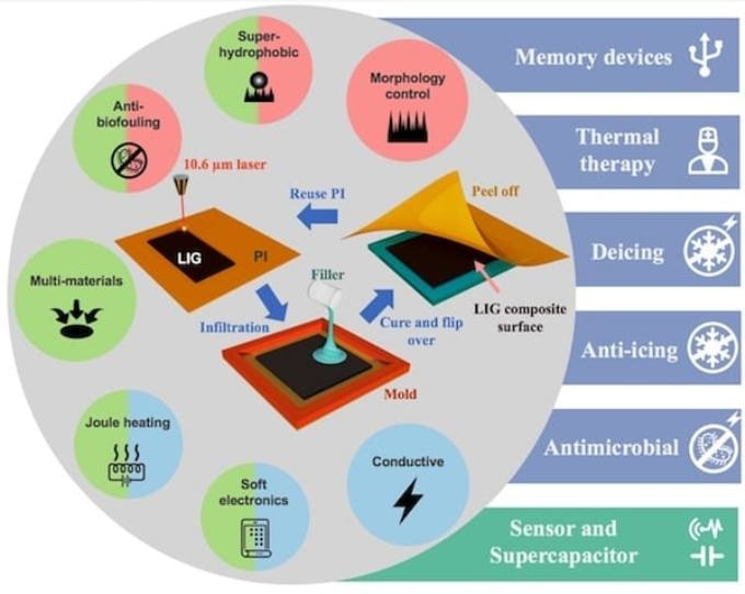 Researchers Create Tough Versions of Laser-Induced Graphene Composites