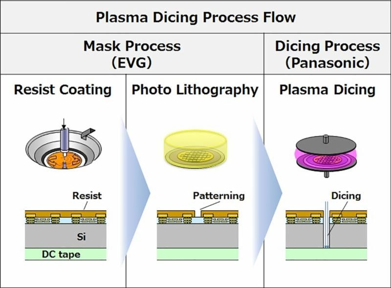 EV Group And Panasonic Team Up On  Resist Processing Solution For Plasma Dicing