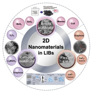 Researchers Review Latest Developments of 2D Nanomaterials in Lithium-Ion Batteries